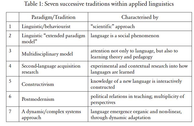 Seven generations of applied linguistics